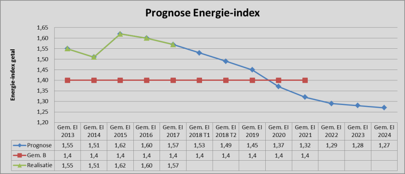 grafiek 1: prognose Energie Index